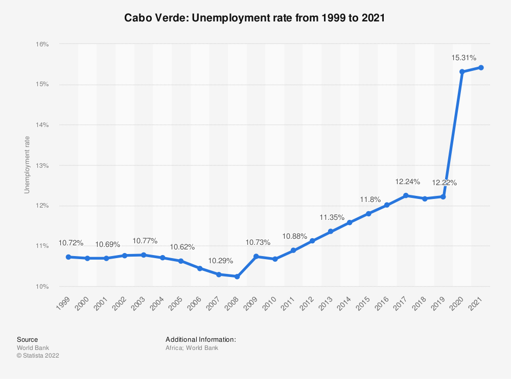 Statistic: Cabo Verde: Unemployment rate from 2007 to 2017 | Statista