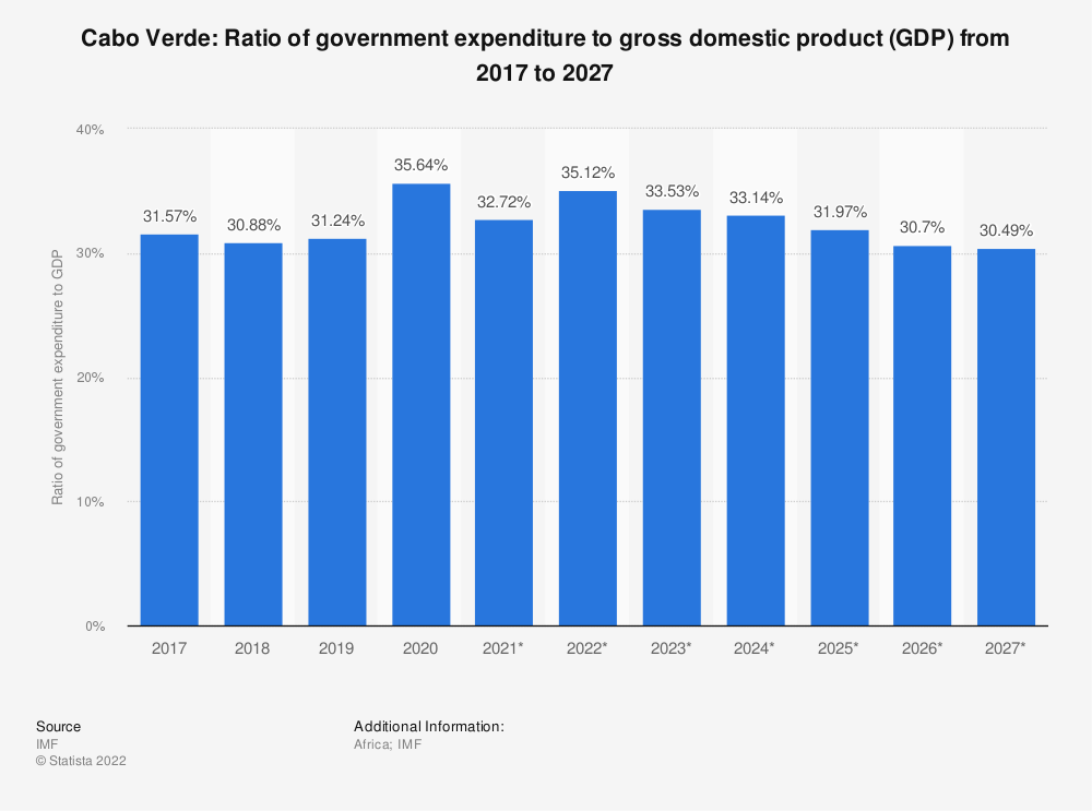 Statistic: Cabo Verde: Ratio of government expenditure to gross domestic product (GDP) from 2014 to 2024 | Statista
