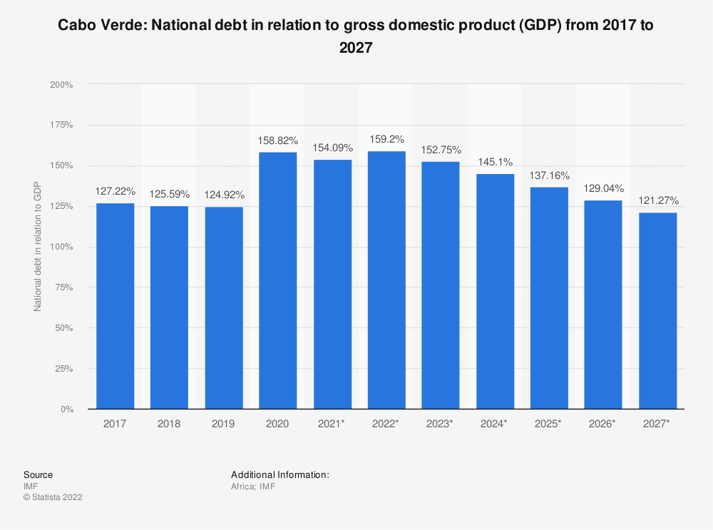 Statistic: Cabo Verde: National debt in relation to gross domestic product (GDP) from 2014 to 2024 | Statista