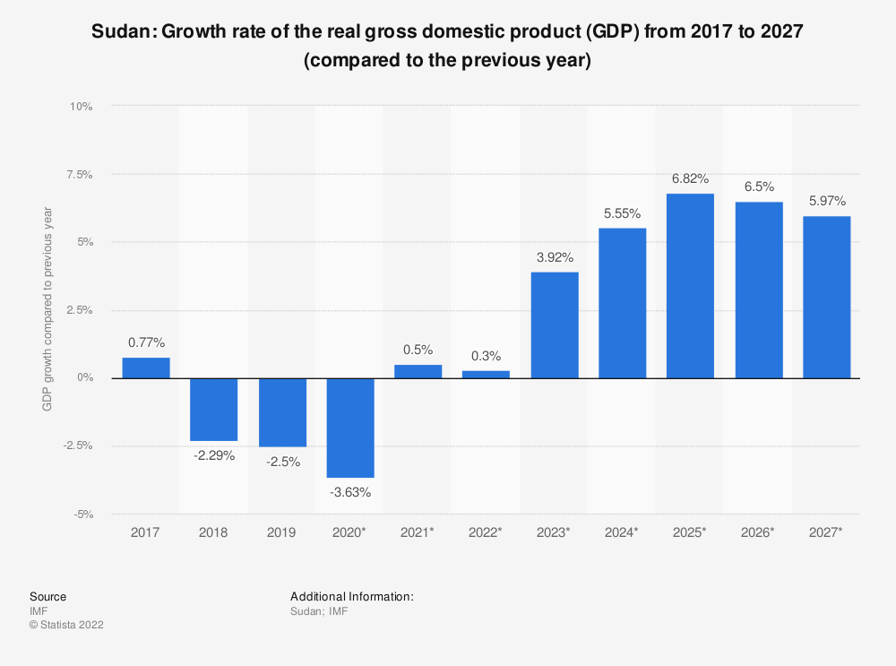 Statistic: Sudan: Growth rate of the real gross domestic product (GDP) from 2014 to 2024 (compared to the previous year)   Statista