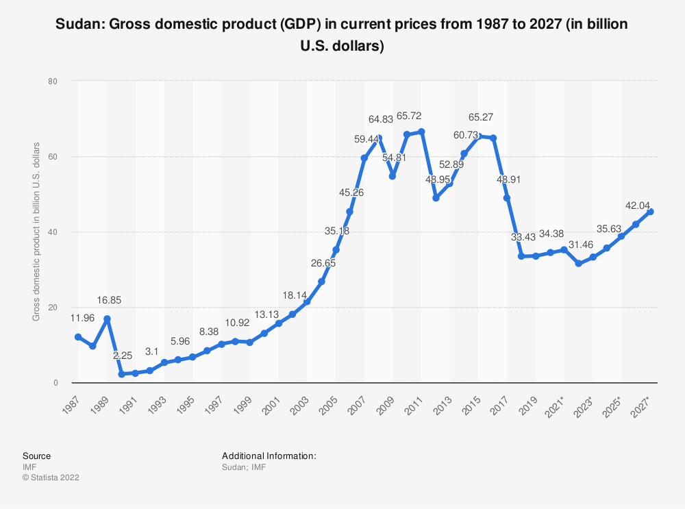 Statistic: Sudan: Gross domestic product (GDP) in current prices from 2014 to 2024 (in billion U.S. dollars) | Statista