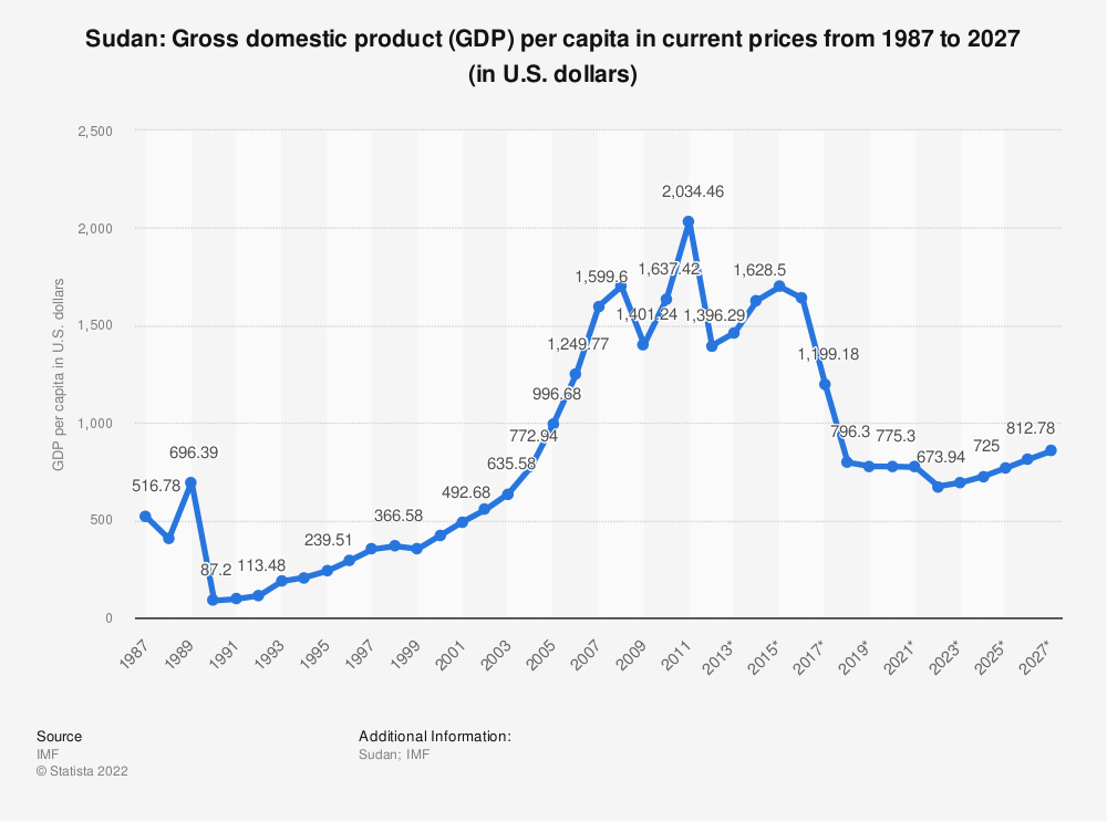 Statistic: Sudan: Gross domestic product (GDP) per capita in current prices from 1984 to 2024 (in U.S. dollars) | Statista