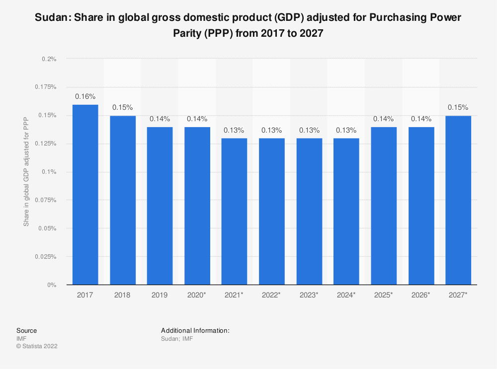 Statistic: Sudan: Share in global gross domestic product (GDP) adjusted for Purchasing Power Parity (PPP) from 2014 to 2024 | Statista