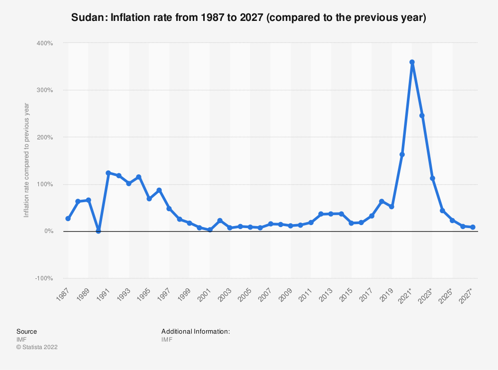 Statistic: Sudan: Inflation rate from 1984 to 2024 (compared to the previous year) | Statista
