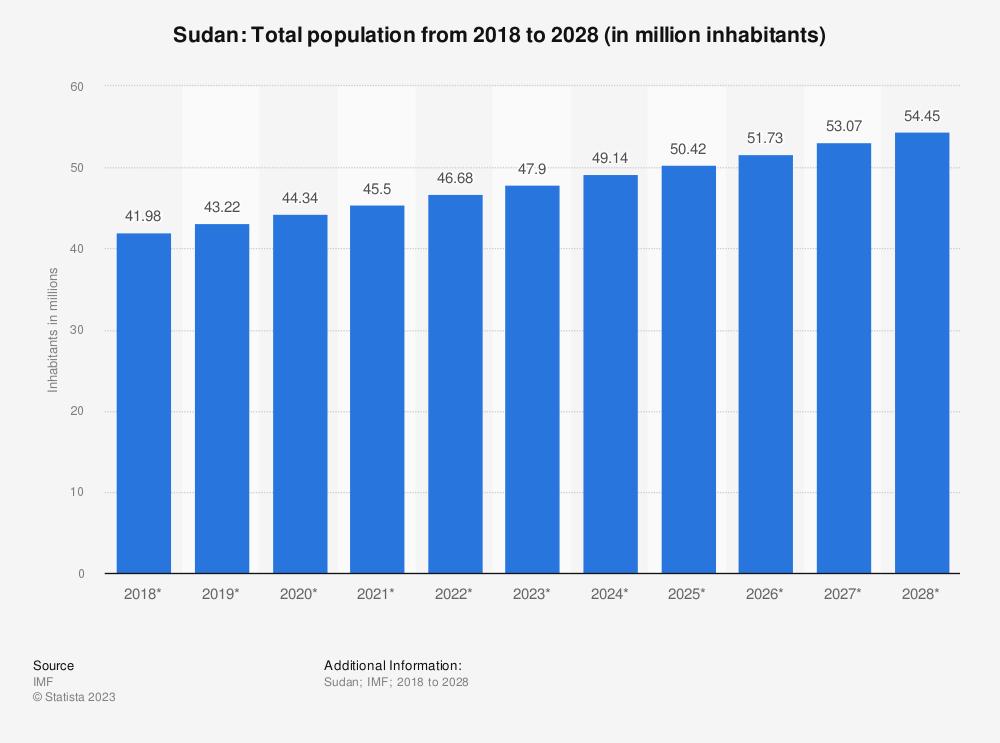 Statistic: Sudan: Total population from 2014 to 2024 (in million inhabitants) | Statista