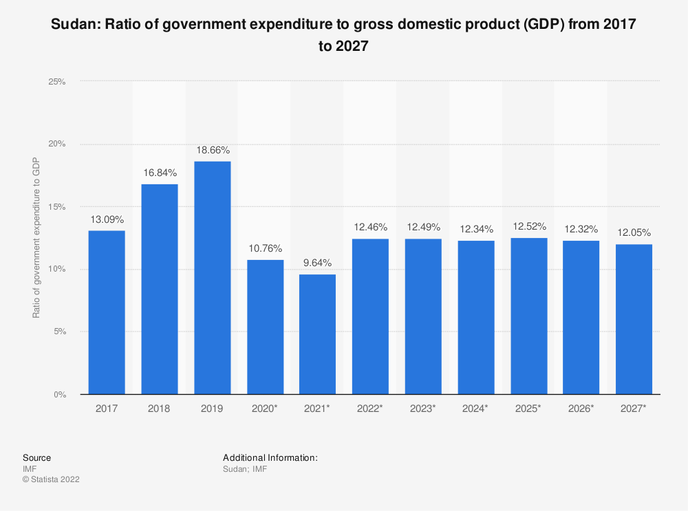Statistic: Sudan: Ratio of government expenditure to gross domestic product (GDP) from 2014 to 2024 | Statista