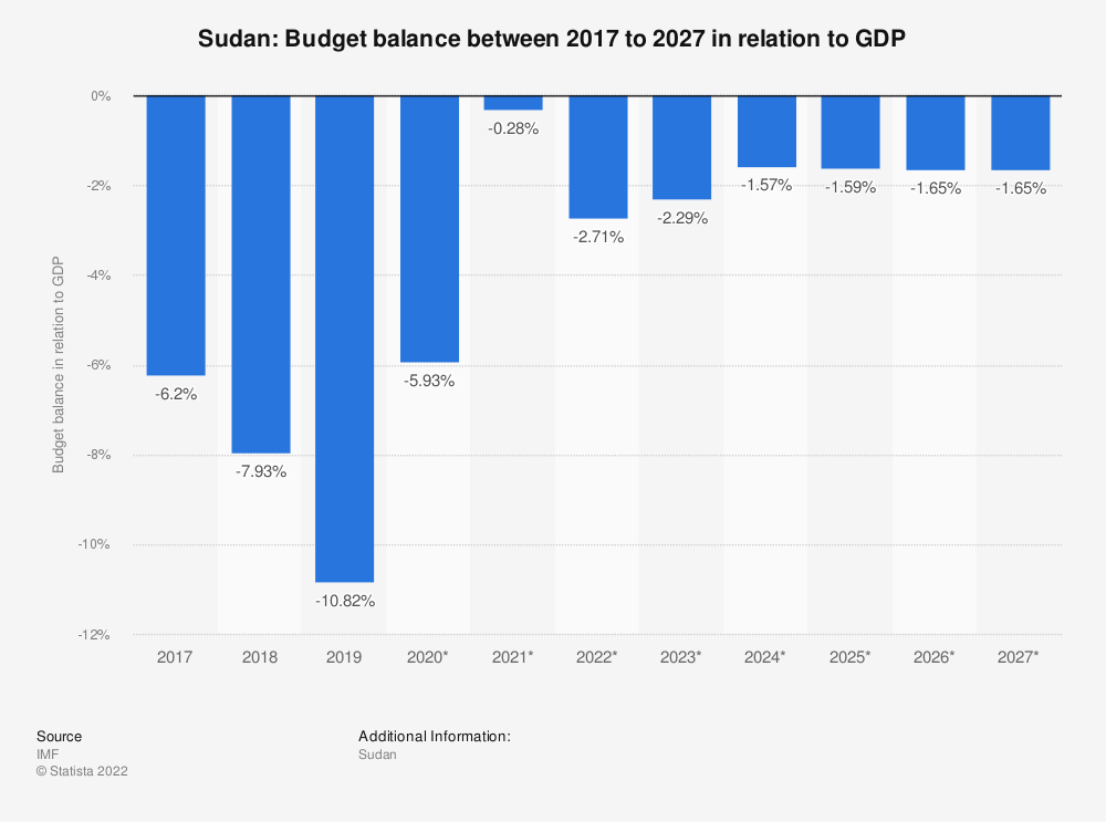 Statistic: Sudan: Budget balance between 2016 to 2026 in relation to GDP | Statista