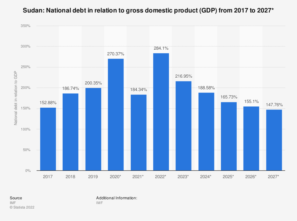 Statistic: Sudan: National debt in relation to gross domestic product (GDP) from 2014 to 2024 | Statista