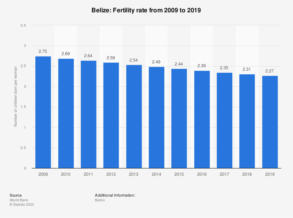 Statistic: Belize: Fertility rate from 2007 to 2017 | Statista