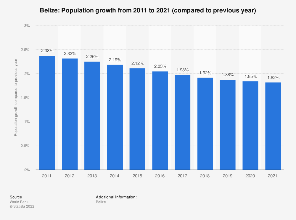 Statistic: Belize: Population growth  from 2009  to 2019 (compared to previous year) | Statista