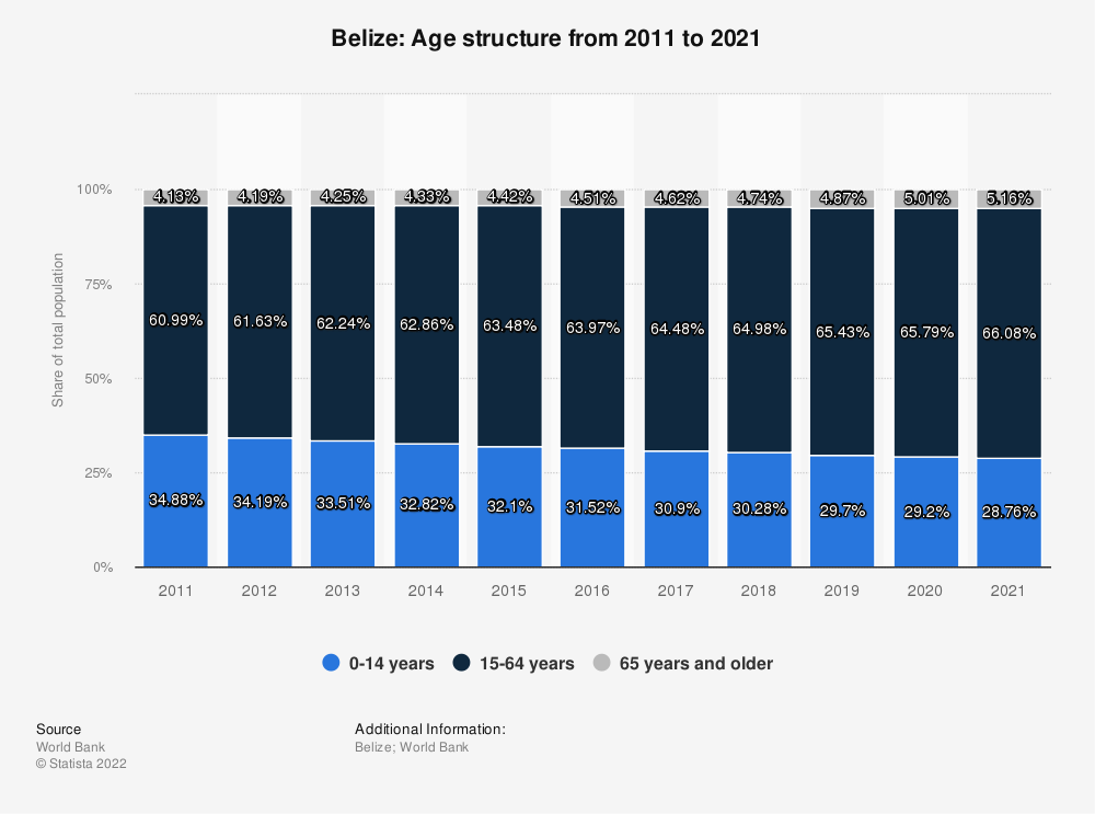 Statistic: Belize: Age structure from 2007 to 2017 | Statista