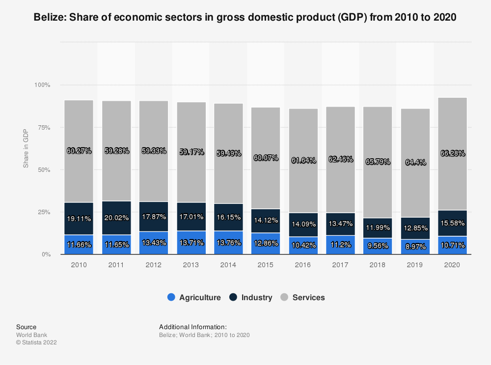 Statistic: Belize: Share of economic sectors in gross domestic product (GDP) from 2007 to 2017 | Statista