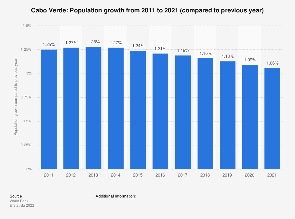 Statistic: Cabo Verde: Population growth  from 2008  to 2018 (compared to previous year) | Statista
