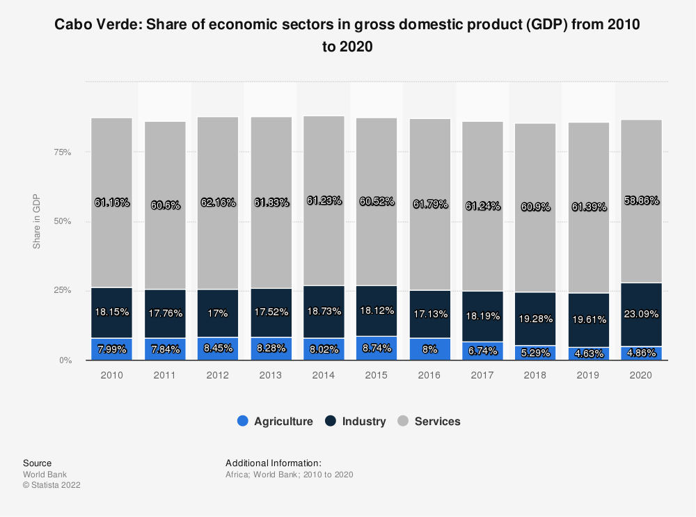 Statistic: Cabo Verde: Share of economic sectors in gross domestic product (GDP) from 2009 to 2019 | Statista