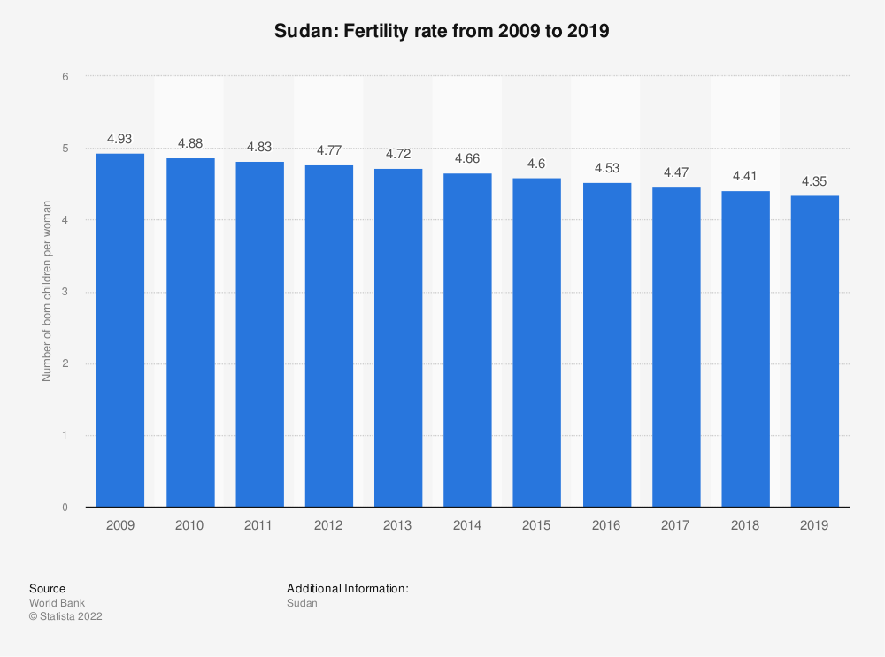Statistic: Sudan: Fertility rate from 2009 to 2019 | Statista