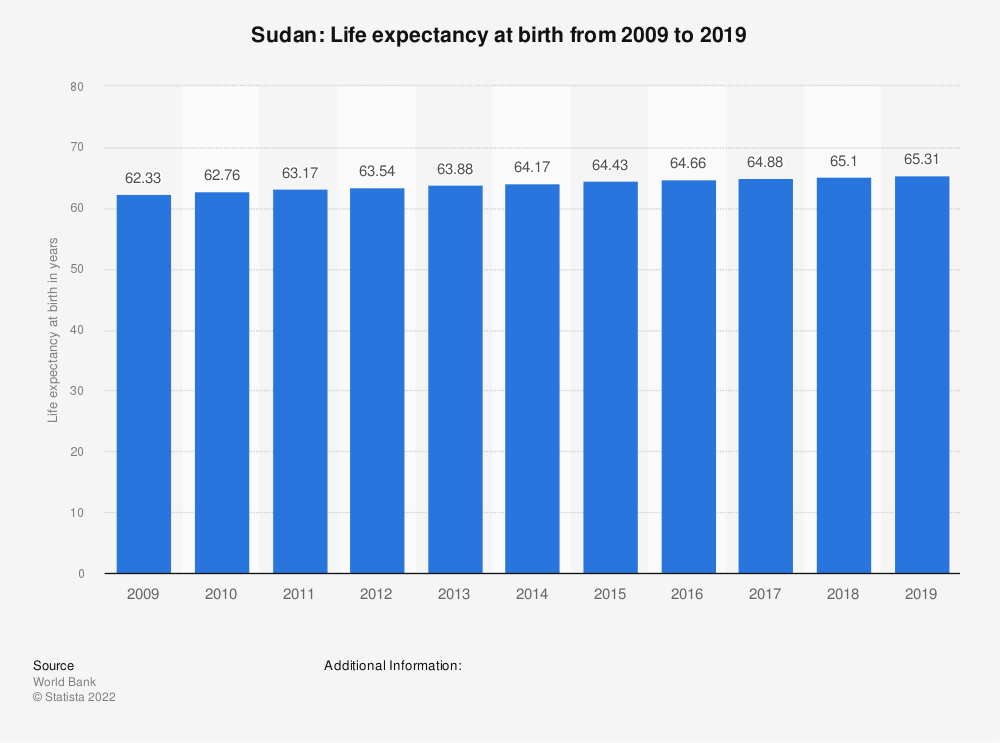 Statistic: Sudan: Life expectancy at birth from 2007 to 2017 | Statista