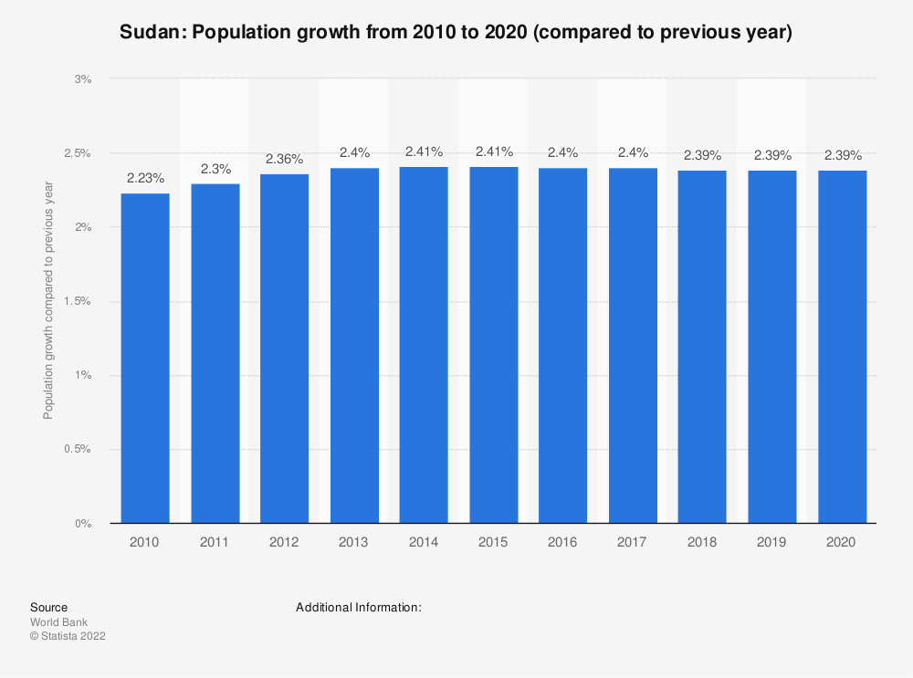 Statistic: Sudan: Population growth  from 2007  to 2017 (compared to previous year) | Statista