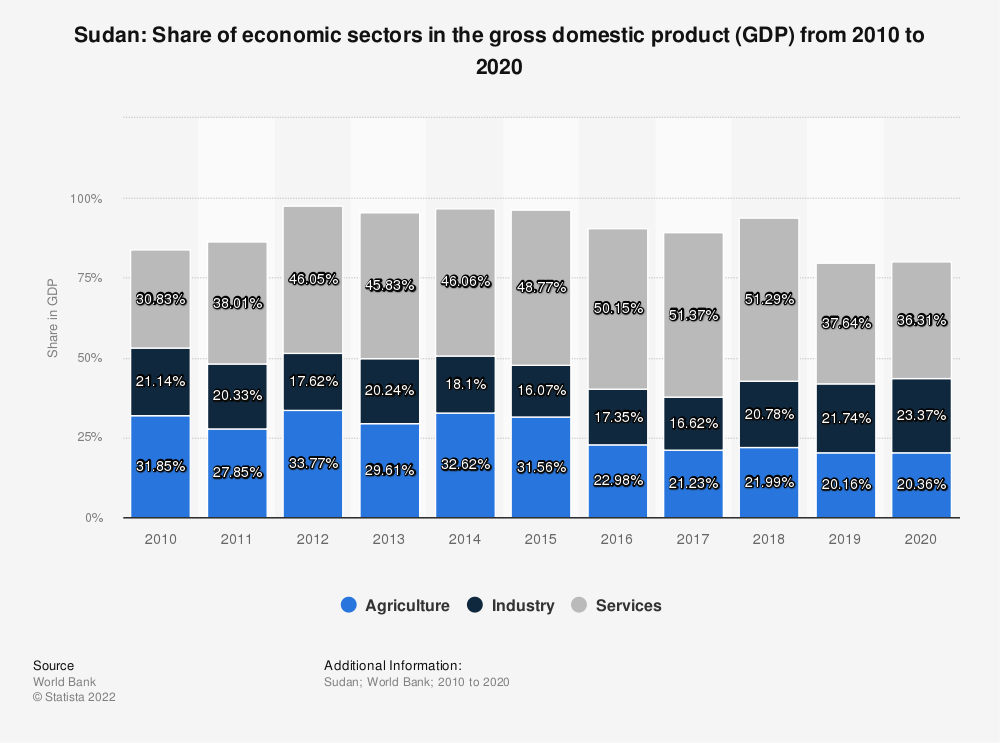 Statistic: Sudan: Share of economic sectors in the gross domestic product (GDP) from 2007 to 2017 | Statista