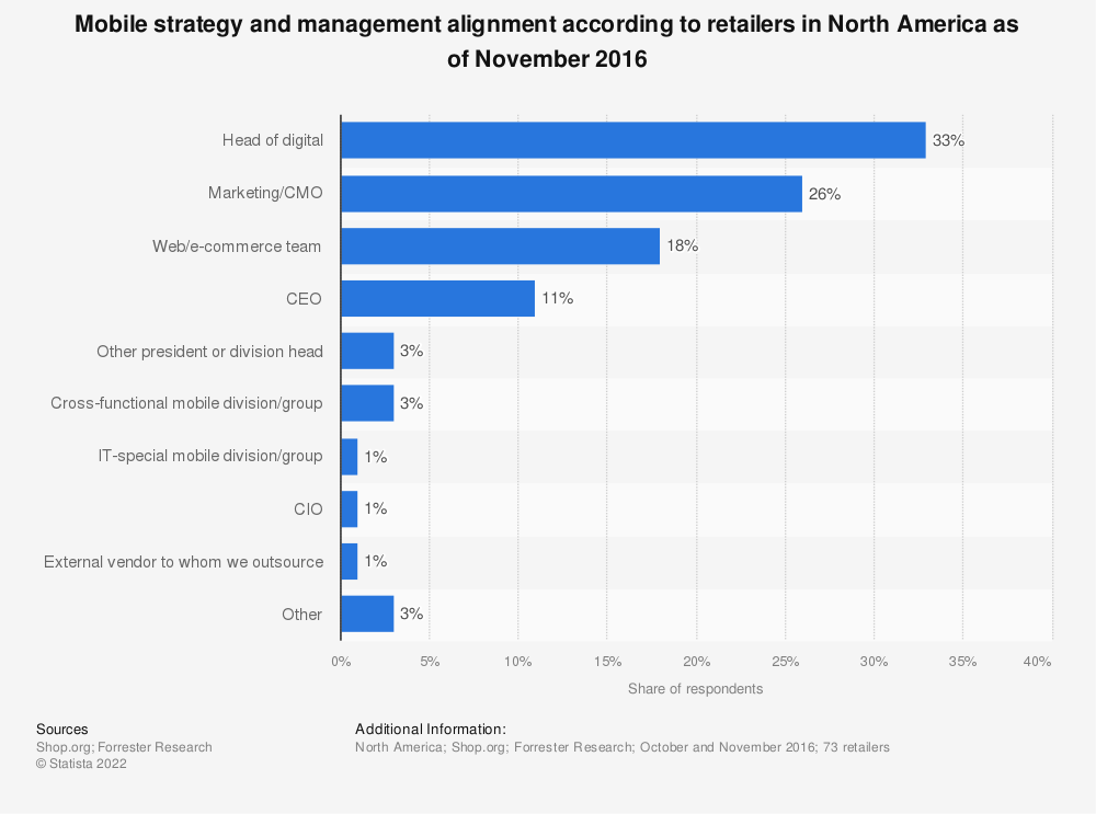 Statistic: Mobile strategy and management alignment according to retailers in North America as of November 2016 | Statista