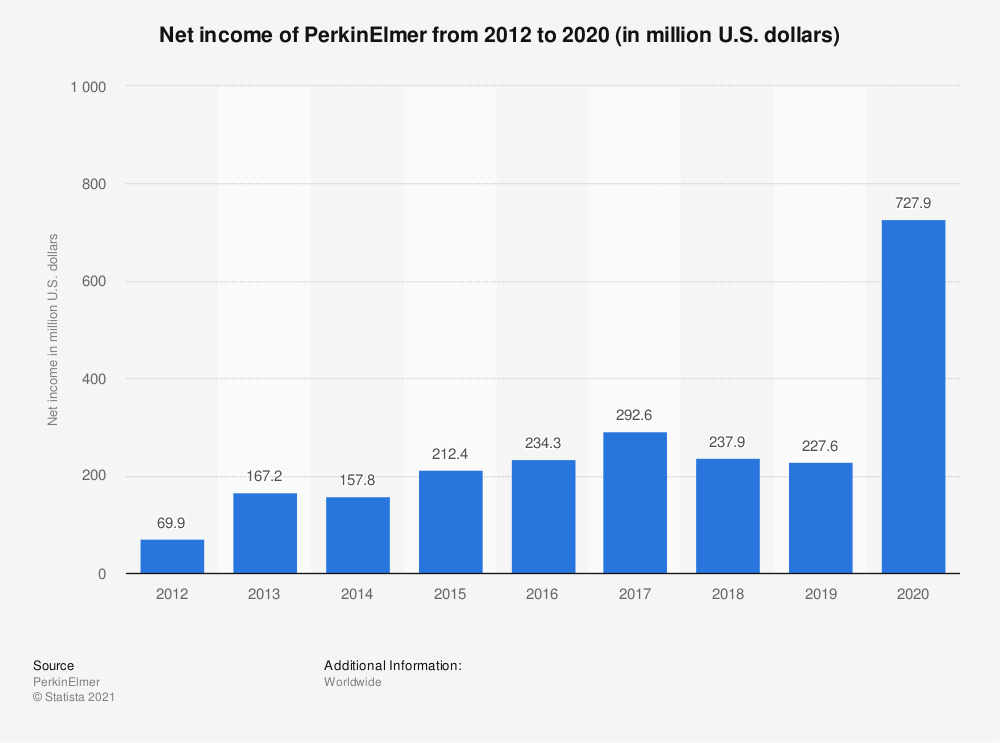Statistic: Net income of PerkinElmer from 2012 to 2020 (in million U.S. dollars) | Statista