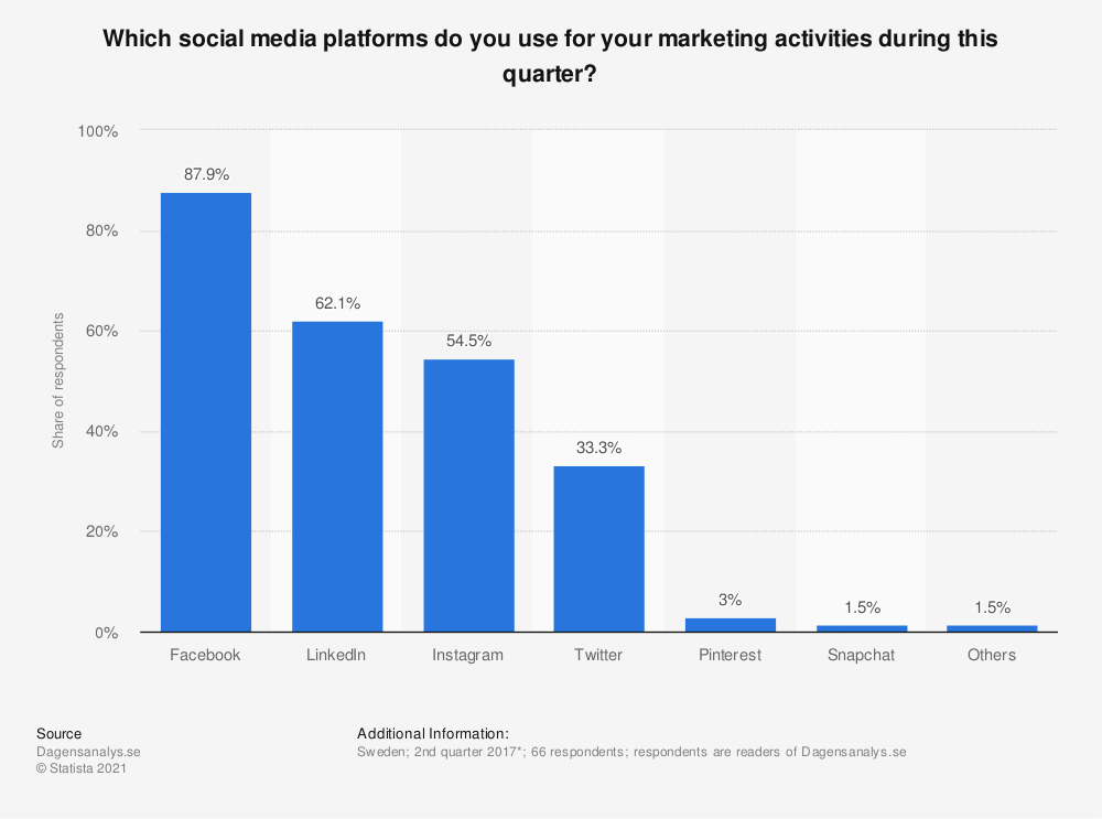 Statistic: Which social media platforms do you use for your marketing activities during this quarter? | Statista