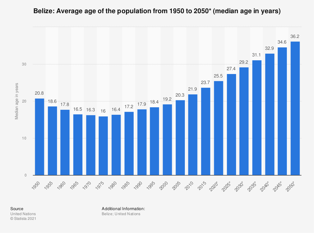 Statistic: Belize: Average age of the population from 1950 to 2050* (median age in years) | Statista