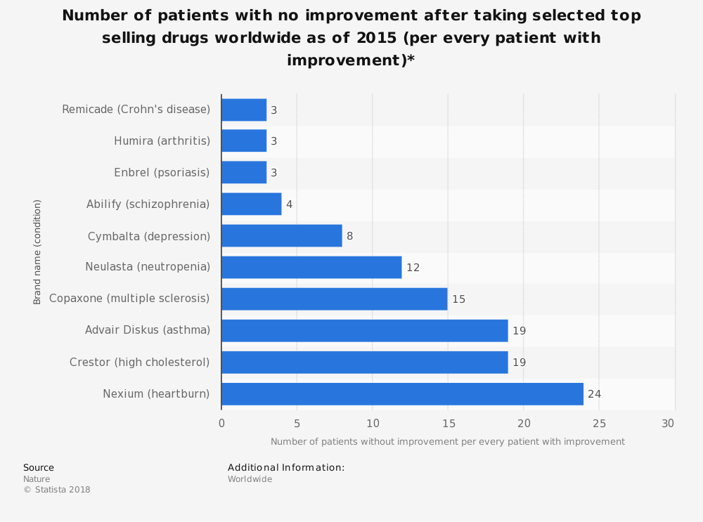 Statistic: Number of patients with no improvement after taking selected top selling drugs worldwide as of 2015 (per every patient with improvement)* | Statista
