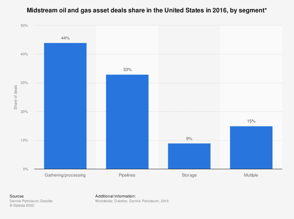 Statistic: Midstream oil and gas asset deals share in the United States in 2016, by segment* | Statista