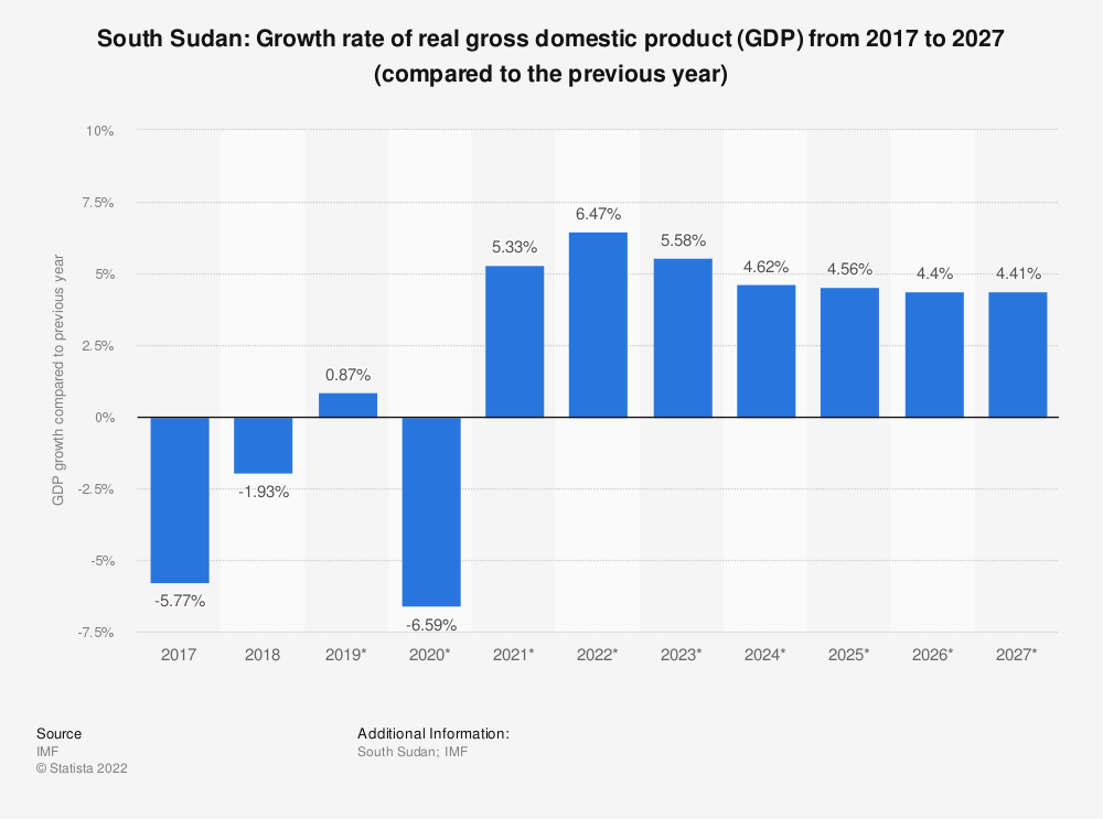 Statistic: South Sudan: Growth rate of real gross domestic product (GDP) from 2014 to 2024 (compared to the previous year) | Statista