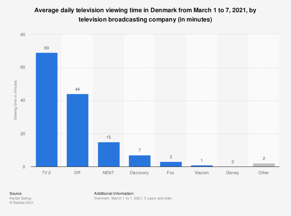 Statistic: Average daily television viewing time in Denmark from May 18 to 24, 2020, by television broadcasting company (in minutes) | Statista