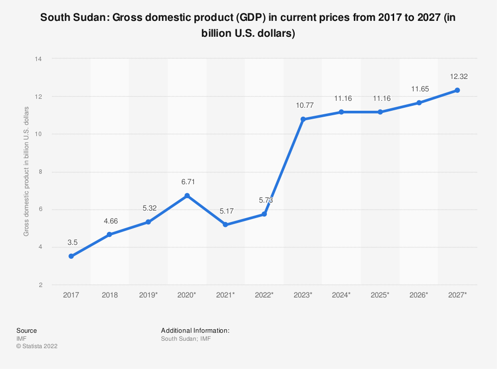Statistic: South Sudan: Gross domestic product (GDP) in current prices from 2011 to 2021 (in billion international dollars) | Statista