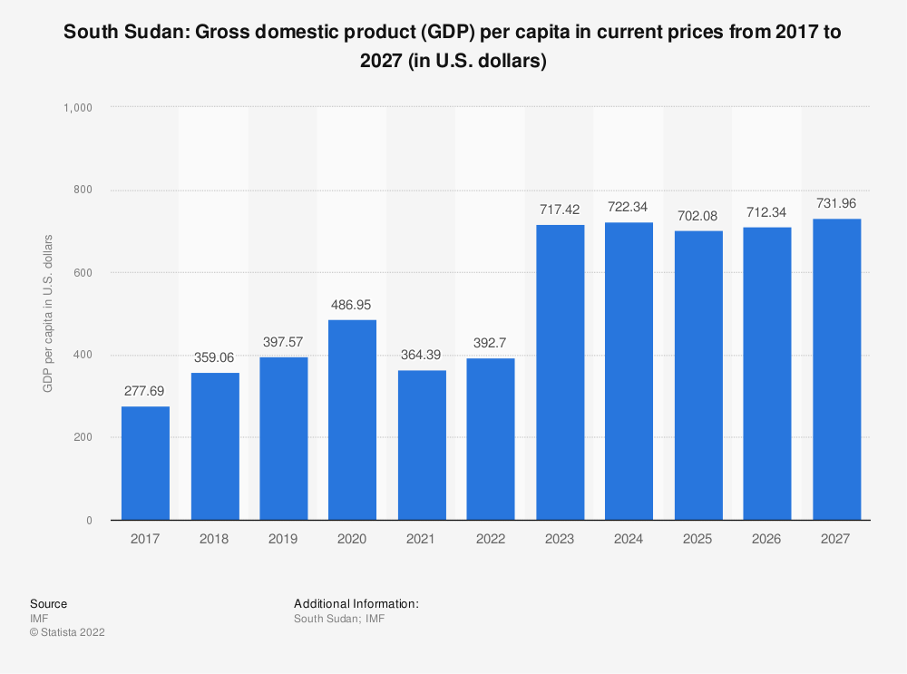 Statistic: South Sudan: Gross domestic product (GDP) per capita in current prices from 2014 to 2024 (in U.S. dollars) | Statista