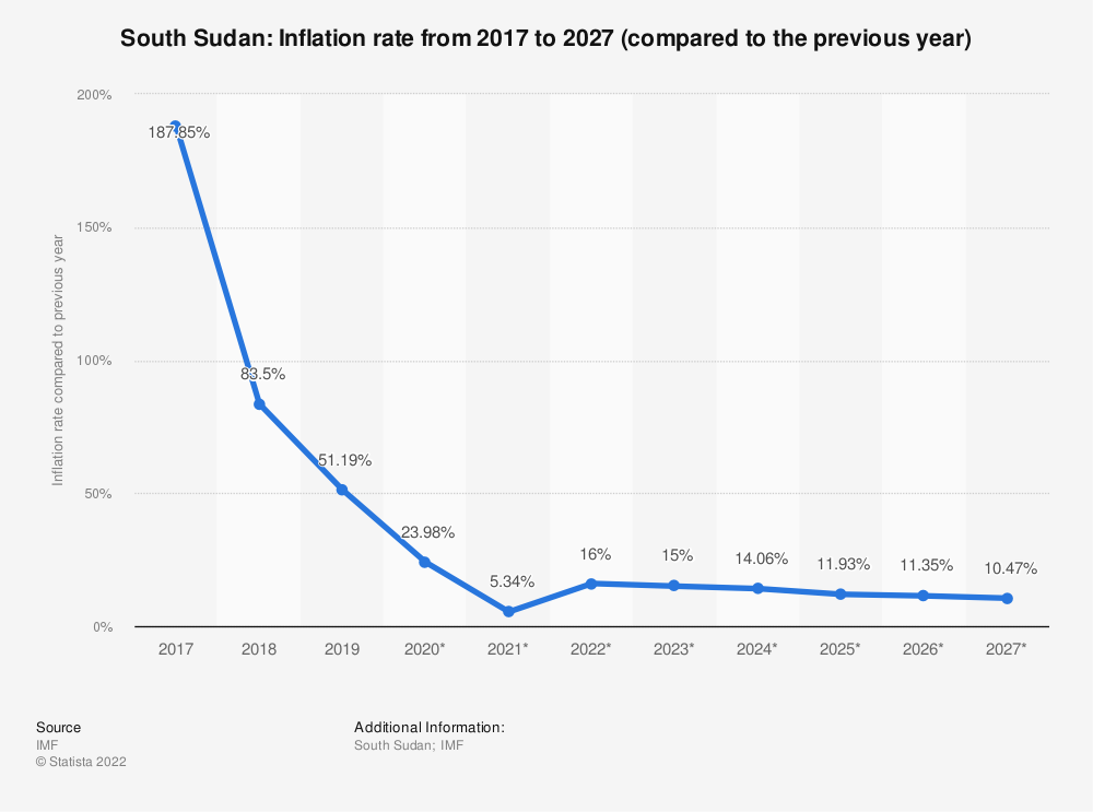 Statistic: South Sudan: Inflation rate from 2014 to 2024 (compared to the previous year) | Statista
