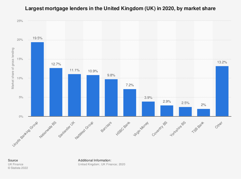 Statistic: Leading United Kingdom (UK) banks from 2014 to 2017, by market share of gross lending  | Statista