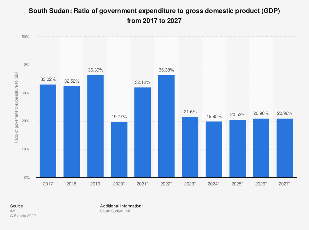 Statistic: South Sudan: Ratio of government expenditure to gross domestic product (GDP) from 2014 to 2024 | Statista