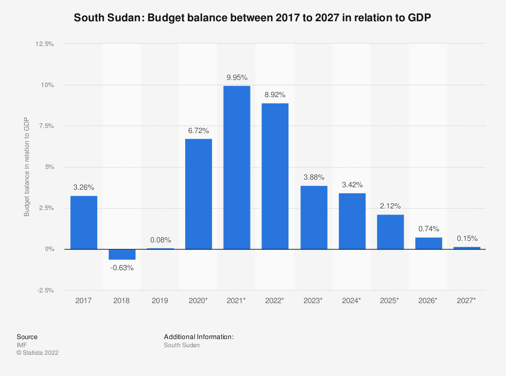 Statistic: South Sudan: Budget balance between 2015 to 2025 in relation to GDP | Statista