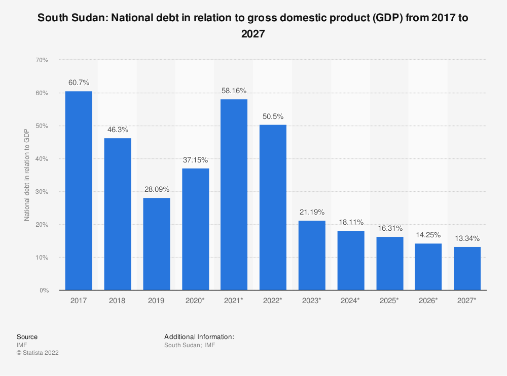 Statistic: South Sudan: National debt in relation to gross domestic product (GDP) from 2014 to 2024 | Statista