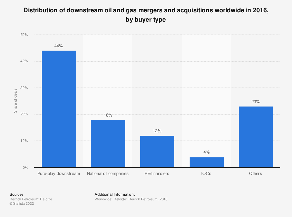 Statistic: Distribution of downstream oil and gas mergers and acquisitions worldwide in 2016, by buyer type | Statista