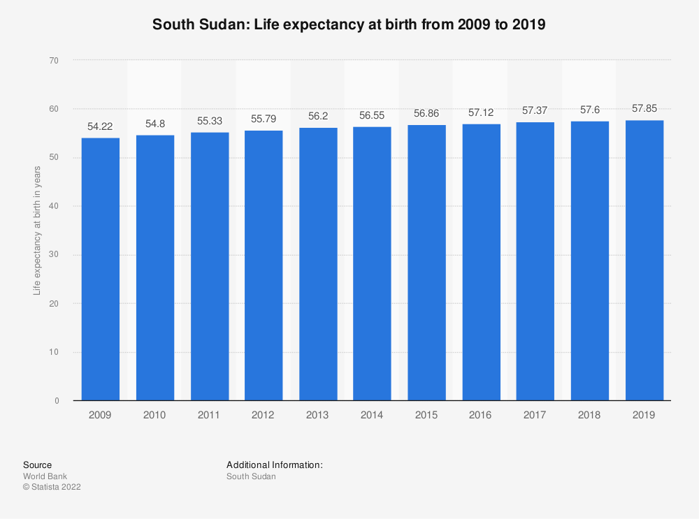 Statistic: South Sudan: Life expectancy at birth from 2008 to 2018 | Statista