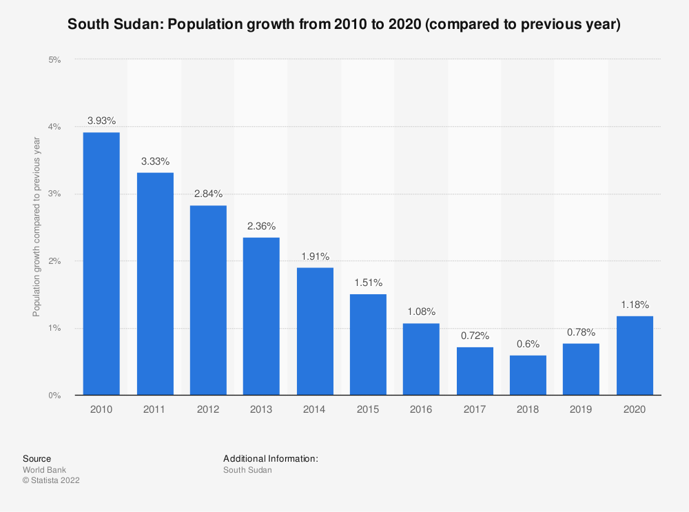 Statistic: South Sudan: Population growth  from 2009  to 2019 (compared to previous year) | Statista