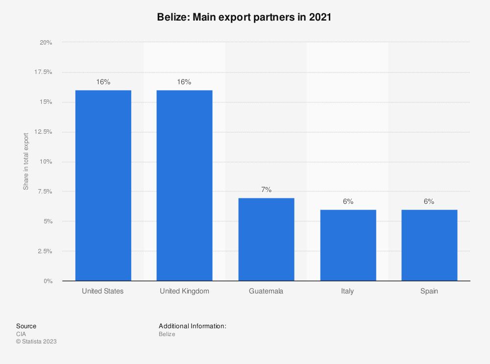 Statistic: Belize: Main export partners in 2017 | Statista