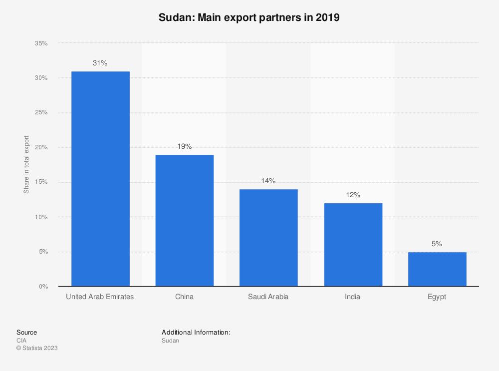 Statistic: Sudan: Main export partners in 2017   Statista