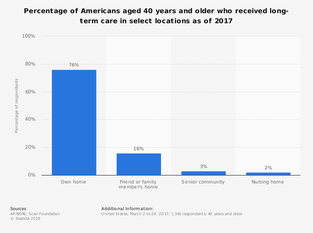 Statistic: Percentage of Americans aged 40 years and older who received long-term care in select locations as of 2017 | Statista
