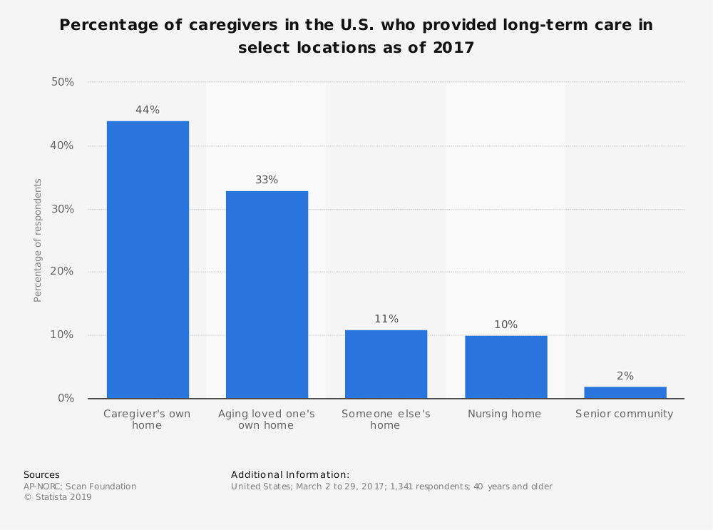 Statistic: Percentage of caregivers in the U.S. who provided long-term care in select locations as of 2017 | Statista