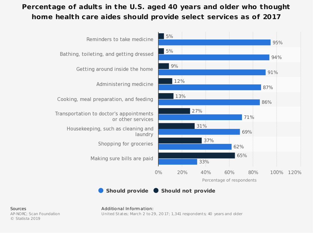 Statistic: Percentage of adults in the U.S. aged 40 years and older who thought home health care aides should provide select services as of 2017 | Statista