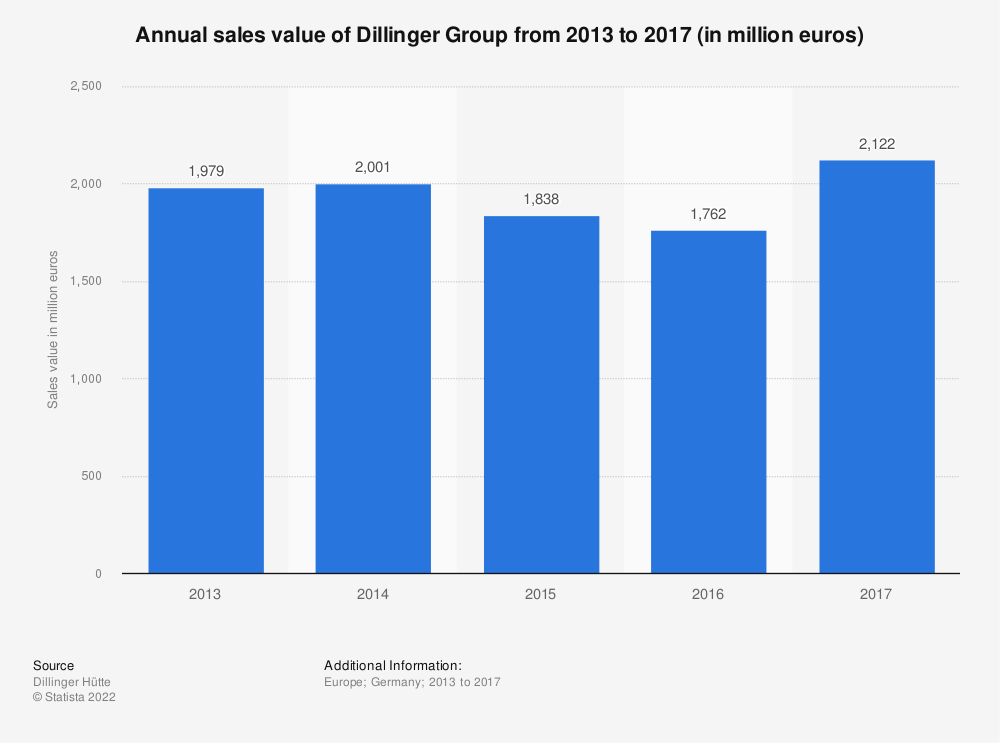 Statistic: Annual sales value of Dillinger Group from 2013 to 2017 (in million euros) | Statista