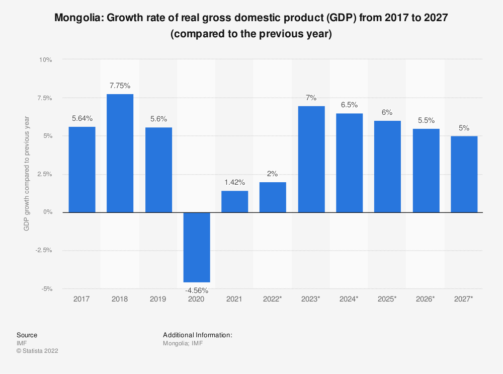 Statistic: Mongolia: Growth rate of real gross domestic product (GDP) from 2014 to 2024 (compared to the previous year) | Statista