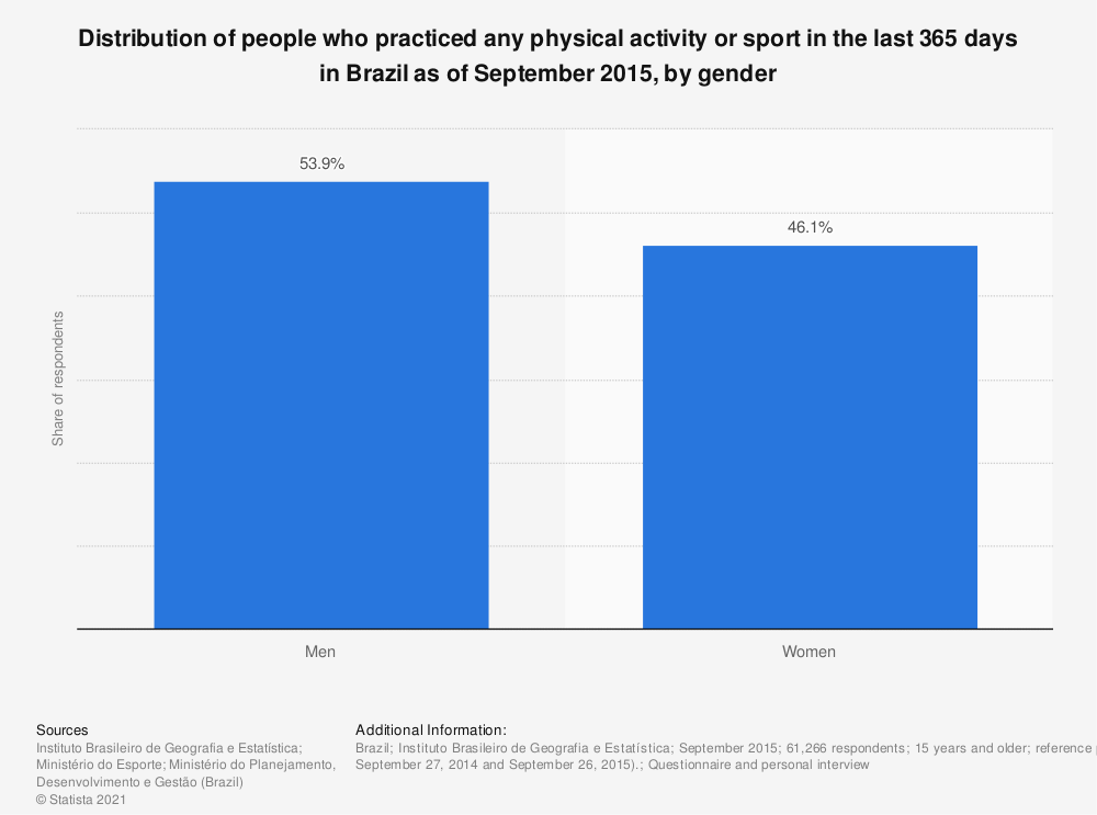 Statistic: Distribution of people who practiced any physical activity or sport in the last 365 days in Brazil as of September 2015, by gender | Statista