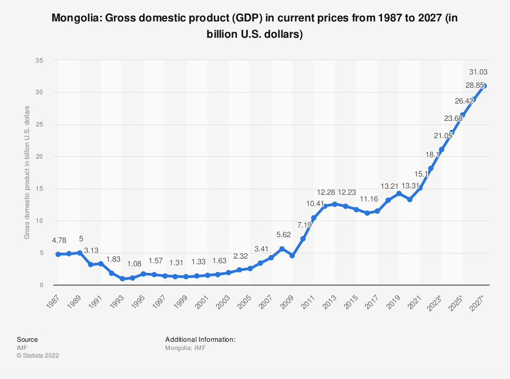 Statistic: Mongolia: Gross domestic product (GDP) in current prices from 1984 to 2024 (in billion U.S. dollars) | Statista