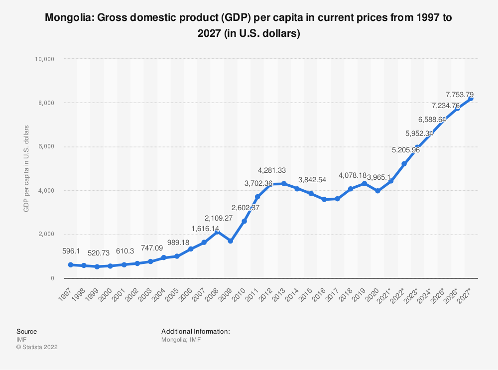 Statistic: Mongolia: Gross domestic product (GDP) per capita in current prices from 1994 to 2024 (in U.S. dollars) | Statista